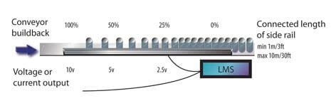 Linear Mass Sensors Innosen