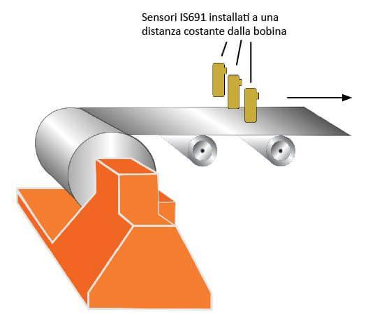 Sensori IS691 installati a una distanza costante dalla bobina