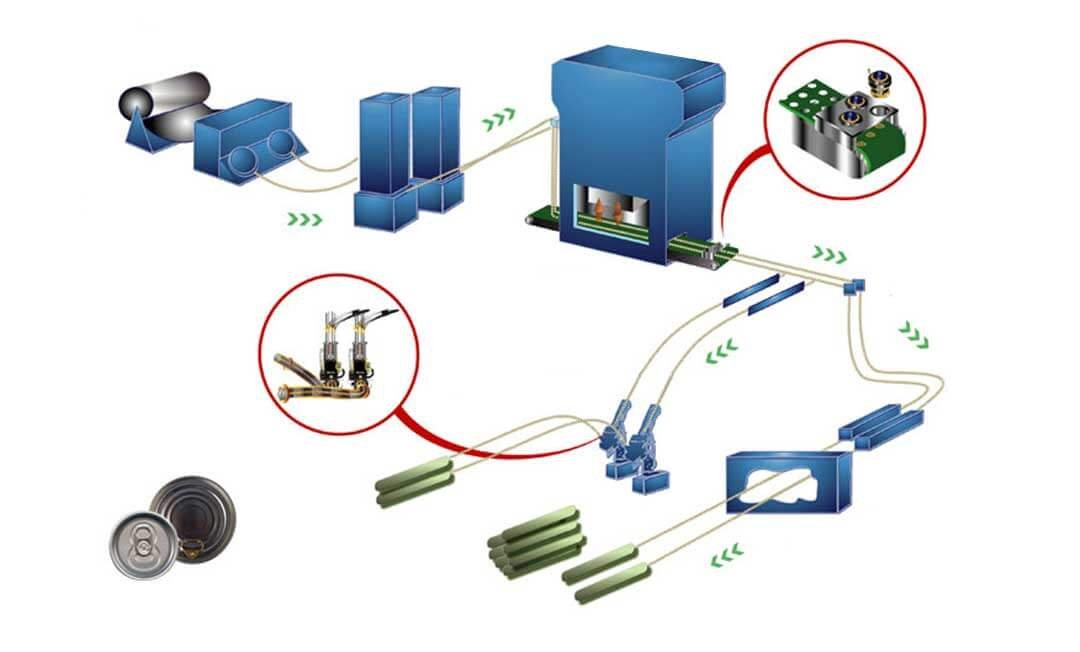 Products for End Making